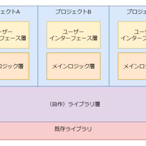 ExcelVBAはどのようにプロシージャを分割すると良いのか(前編)