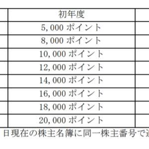 【優待変更】and factory(7035) プレミアム優待倶楽部100株でもらえなくなります