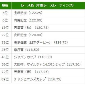 IFHA(国際競馬統括機関連盟)のレーティングから見る日本競馬のレベル