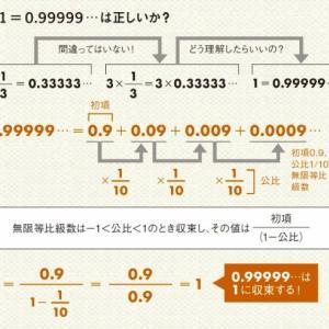 1/3×3=1なのに0.33333…×3=0.99999…の謎