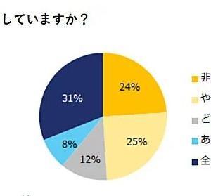 「副業をしたい」人は49%、会社は認めている?