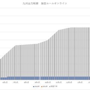 GW明けの九州出力制御の状況を確認してみた。