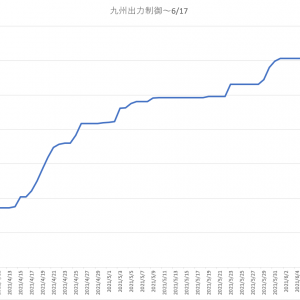 九州電力出力制御 6/17までのデータ