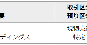 STIフード(2932)、初値で売却