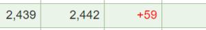 JR九州(9142)が取得価格を上回った