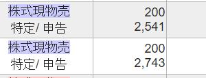日本電解(5759)、さらに600株売却