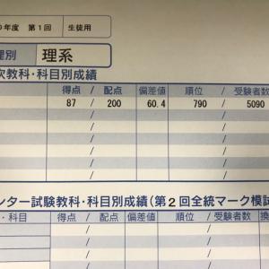 超必見!夏の冠D判だった浪人がたった2ヶ月で学部内一位を取り京都大学に大逆転合格したその勉強法!