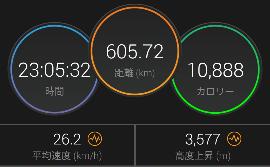 BRM223広島600km 広島・4海道/27時間38分