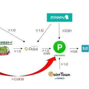 【LINEポイントルート】PeX⇒LINEポイントのポイント交換を図解