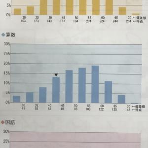 SAPIX入室テスト(11月実施新4年第1回)の結果到着