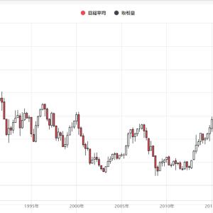 日本が長期投資に向いていない理由