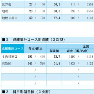 178 12/14 【第二回駿台東大実戦&河合東大オープン 結果】