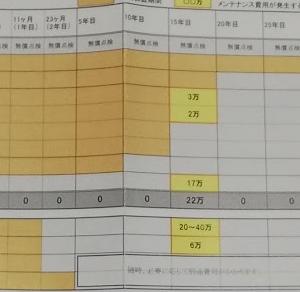 【ハウスメーカー選び】トヨタホームのメンテナンスプログラム