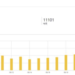 【ブログ運営】開設4か月で月間10,000PV達成しました