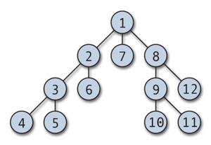 アルゴリズムのお勉強(2)- 深さ優先探索(DFS)