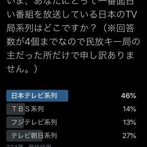 【アンケート!】いま、あなたにとって一番面白い番組を放送している日本のTV局系列はどこですか?(※回答数が4個までなので民放キー局の主だった所だけで申し訳ありません。)