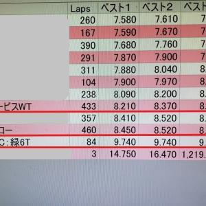 【Mini-Z】簡易走行レポ ~スーパーラジコン秋葉原店~
