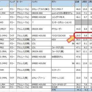 【Mini-Z】第1回ファイブミニッツジムカーナ視聴者グランプリ ~表彰後の分析編①~