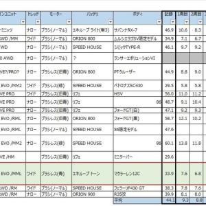 【Mini-Z】第1回ファイブミニッツジムカーナ視聴者グランプリ ~表彰後の分析編②~