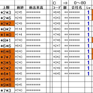 仕掛銘柄pre|朝15分完結@寄引シストレ10/15