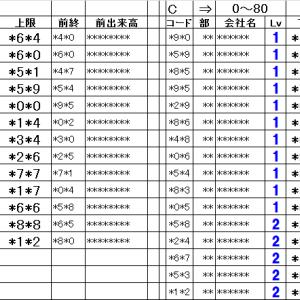 仕掛銘柄pre 朝15分完結@寄引シストレ10/17