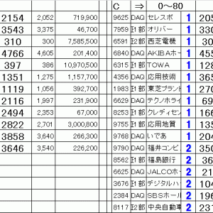 仕掛銘柄公開|寄り引け空売りシステムトレード11/14