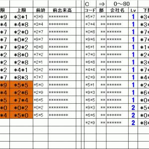 仕掛銘柄pre|寄り引け空売りシステムトレード11/15
