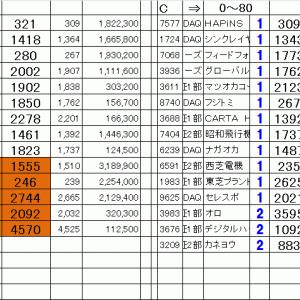 仕掛銘柄公開|寄り引け空売りシステムトレード11/15