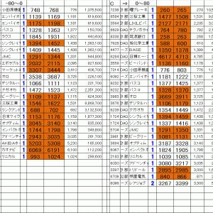 仕掛銘柄公開|寄り引け空売りシステムトレード11/18