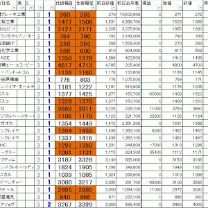 損益公開|寄り引け空売りシステムトレード 11/18