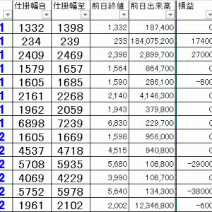損益公開|寄り引け空売りデイトレ 11/21