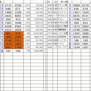 仕掛銘柄公開|寄り引け空売りデイトレ 11/22