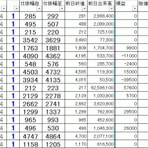 損益公開|寄り引け空売りデイトレ 12/13