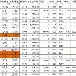 損益公開 寄り引け空売りデイトレ 1/22