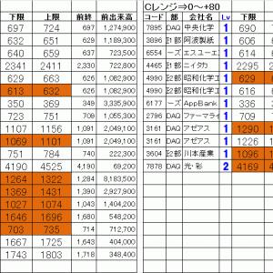 仕掛銘柄公開|寄り引け空売りデイトレ 1/24