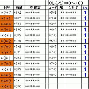 今日の仕掛銘柄pre|寄り引け空売りデイトレ 3/2