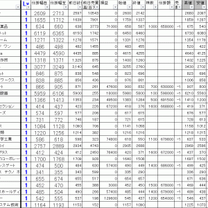 今日の損益公開|寄り引け空売りデイトレ 4/3