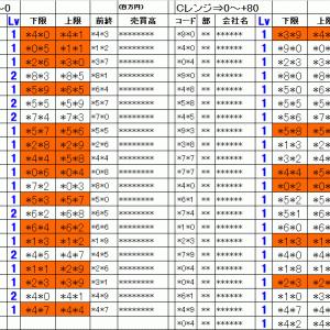 今日の仕掛銘柄pre|寄り引け空売りデイトレ 4/6