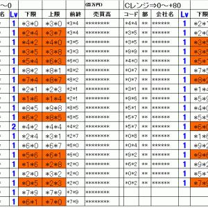 今日の仕掛銘柄pre|寄り引け空売りデイトレ 4/13