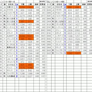 今日の仕掛銘柄公開|寄り引け空売りデイトレ 4/17