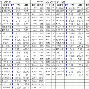 今日の仕掛銘柄公開 寄り引け空売りデイトレ 6/18