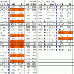 今日の仕掛銘柄公開|寄り引け空売りデイトレ 6/19