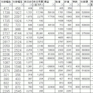 今日の損益公開|寄り引け空売りデイトレ 6/23