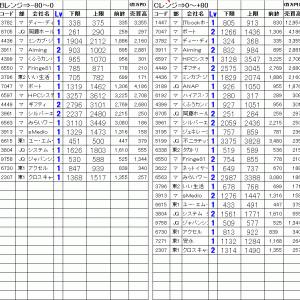 今日の仕掛銘柄公開 寄り引け空売りデイトレ 6/25