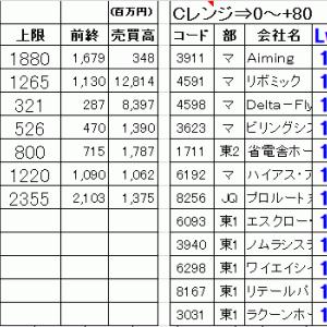 今日の仕掛銘柄公開|寄り引け空売りデイトレ 7/14