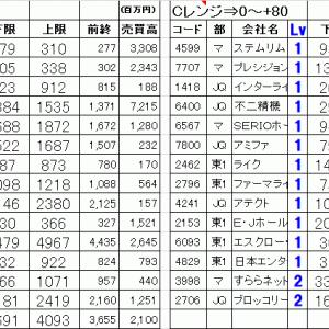 今日の仕掛銘柄公開 寄り引け空売りデイトレ 7/16