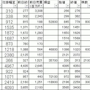 今日の損益公開 寄り引け空売りデイトレ 7/16