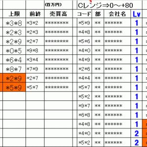 明日の仕掛銘柄概要 寄り引け空売りデイトレ 7/17