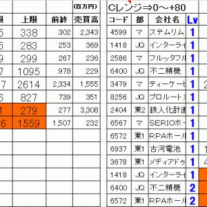 今日の仕掛銘柄公開 寄り引け空売りデイトレ 7/17