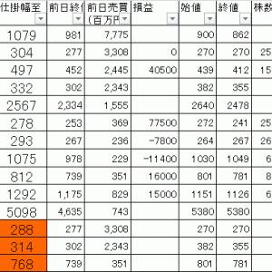 今日の損益公開 寄り引け空売りデイトレ 7/17